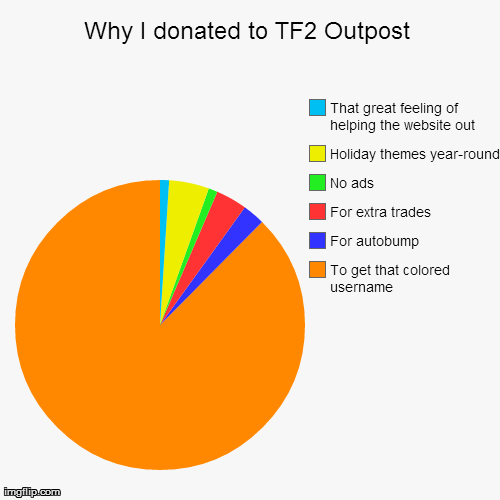 Why I donated to TF2 Outpost | To get that colored username , For autobump, For extra trades, No ads, Holiday themes year-round, That great  | image tagged in funny,pie charts | made w/ Imgflip pie chart maker