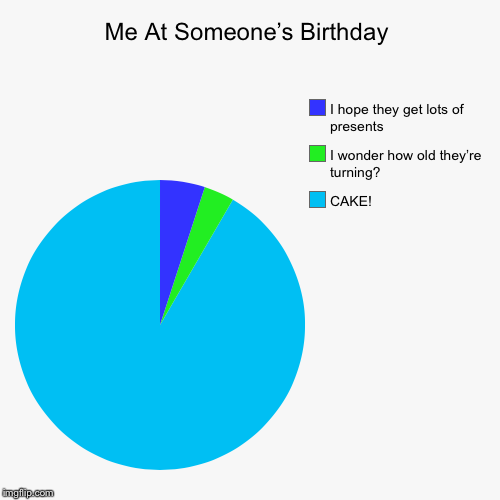 Me At Someone's Birthday | CAKE!, I wonder how old they're turning?, I hope they get lots of presents | image tagged in funny,pie charts | made w/ Imgflip pie chart maker