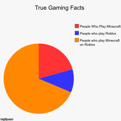 True Gaming Facts | True Gaming Facts | People who play Minecraft on Roblox, People who play Roblox, People Who Play Minecraft | image tagged in funny,pie charts,meme,memes,roblox,minecraft | made w/ Imgflip pie chart maker