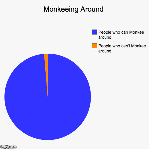 Can You Monkee Around? | Monkeeing Around | People who can't Monkee around, People who can Monkee around | image tagged in funny,pie charts,the monkees,monkey business,questions | made w/ Imgflip pie chart maker