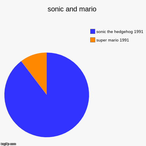 sonic and mario | super mario 1991, sonic the hedgehog 1991 | image tagged in funny,pie charts | made w/ Imgflip pie chart maker