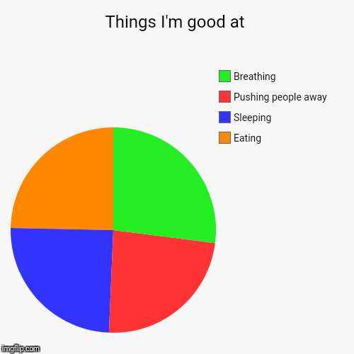 Things I'm good at | Eating , Sleeping , Pushing people away, Breathing | image tagged in funny,pie charts | made w/ Imgflip pie chart maker