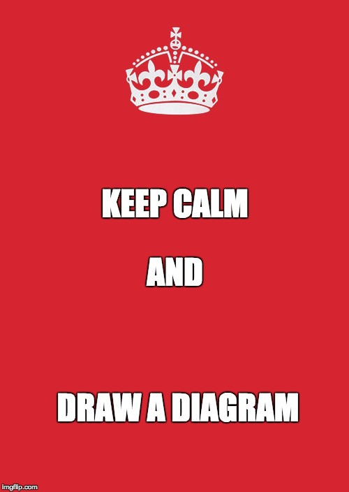 Keep Calm And Carry On Red Meme | DRAW A DIAGRAM KEEP CALM AND | image tagged in memes,keep calm and carry on red | made w/ Imgflip meme maker