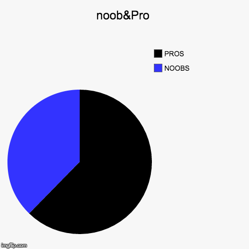 noob&Pro | NOOBS, PROS | image tagged in funny,pie charts | made w/ Imgflip pie chart maker