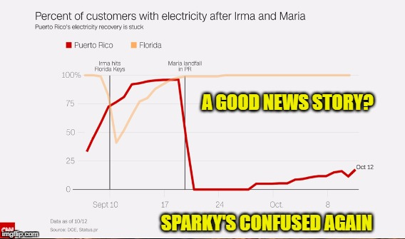 Trump's Katrina | A GOOD NEWS STORY? SPARKY'S CONFUSED AGAIN | image tagged in lies,racism,victim shaming | made w/ Imgflip meme maker