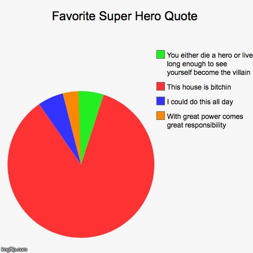 Favorite Super Hero Quote | With great power comes great responsibility, I could do this all day, This house is b**chin, You either die a he | image tagged in funny,pie charts | made w/ Imgflip pie chart maker