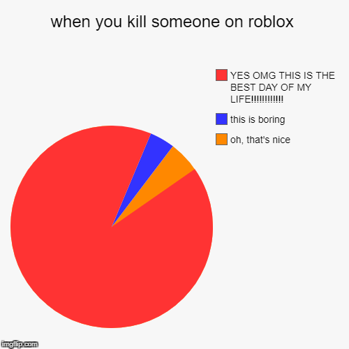 when you kill someone on roblox | oh, that's nice, this is boring, YES OMG THIS IS THE BEST DAY OF MY LIFE!!!!!!!!!!!! | image tagged in funny,pie charts | made w/ Imgflip pie chart maker