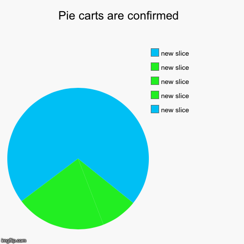 Pie carts are confirmed  | | image tagged in funny,pie charts | made w/ Imgflip pie chart maker