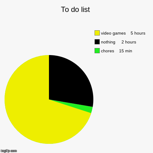 To do list | chores    15 min, nothing     2 hours, video games    5 hours | image tagged in funny,list,chores,v g,nothing | made w/ Imgflip pie chart maker