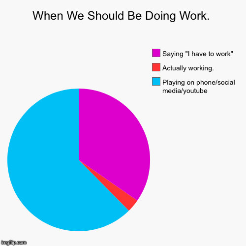 "When We Should Be Doing Work. | Playing on phone/social media/youtube, Actually working. , Saying ""I have to work"" 