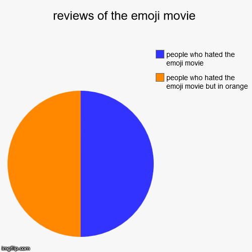 reviews of the emoji movie | people who hated the emoji movie but in orange, people who hated the emoji movie | image tagged in funny,pie charts | made w/ Imgflip pie chart maker