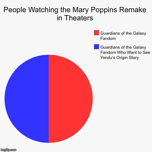 I'm Mary Poppins, Y'all! | People Watching the Mary Poppins Remake in Theaters | Guardians of the Galaxy Fandom Who Want to See Yondu's Origin Story, Guardians of the  | image tagged in funny,pie charts,mary poppins,yondu | made w/ Imgflip pie chart maker