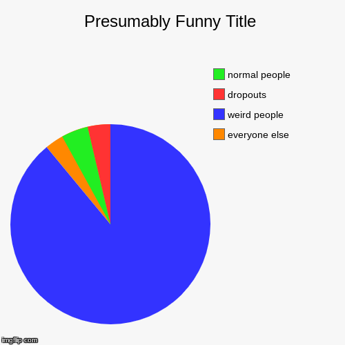 everyone else, weird people, dropouts, normal people | image tagged in funny,pie charts | made w/ Imgflip pie chart maker