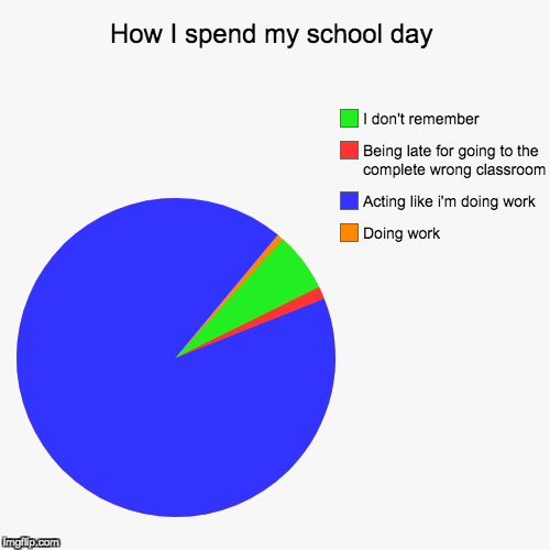 How I spend my school day | Doing work, Acting like i'm doing work, Being late for going to the complete wrong classroom, I don't remember | image tagged in funny,pie charts | made w/ Imgflip pie chart maker