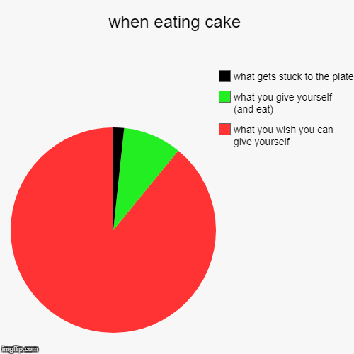 when eating cake | what you wish you can give yourself, what you give yourself (and eat), what gets stuck to the plate | image tagged in funny,pie charts | made w/ Imgflip chart maker