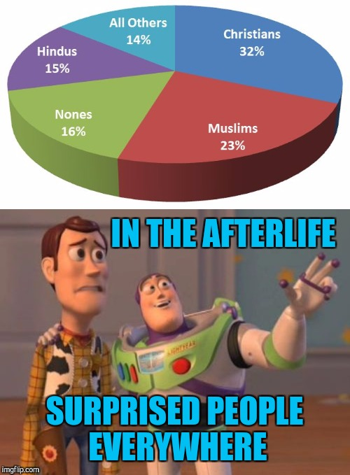 Religion pie chart | IN THE AFTERLIFE SURPRISED PEOPLE EVERYWHERE | image tagged in x x everywhere | made w/ Imgflip meme maker
