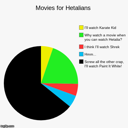 Everyone gets to watch Paint it White! | Movies for Hetalians | Screw all the other crap, I'll watch Paint It White!, Hmm..., I think I'll watch Shrek, Why watch a movie when you ca | image tagged in funny,pie charts,hetalia,movie week,paint it white | made w/ Imgflip pie chart maker