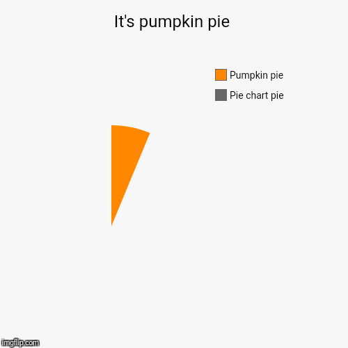 It's pumpkin pie | Pie chart pie, Pumpkin pie | image tagged in funny,pie charts | made w/ Imgflip pie chart maker