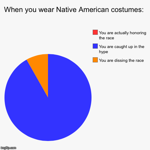 Again, the same class project.  | When you wear Native American costumes: | You are dissing the race, You are caught up in the hype, You are actually honoring the race | image tagged in funny,pie charts,native american | made w/ Imgflip pie chart maker