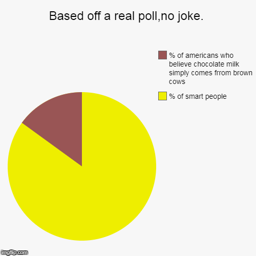 Based off a real poll,no joke. | % of smart people, % of americans who believe chocolate milk simply comes frrom brown cows | image tagged in funny,pie charts,milk,get smart,cow,cows | made w/ Imgflip pie chart maker