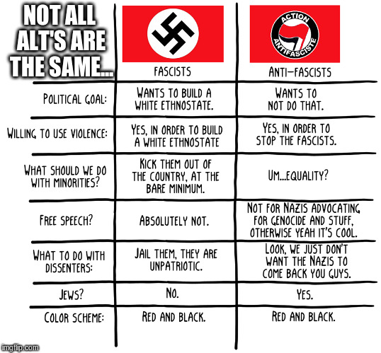 Right rage gave us a genocide, left rage gave us weekends | NOT ALL ALT'S ARE THE SAME... | image tagged in memes,alt-right,alt-left | made w/ Imgflip meme maker