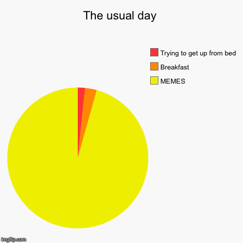 The usual day | MEMES, Breakfast, Trying to get up from bed | image tagged in funny,pie charts | made w/ Imgflip pie chart maker