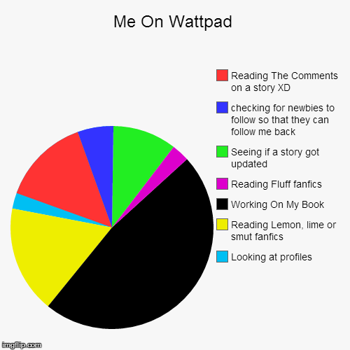 Me On Wattpad | Looking at profiles , Reading Lemon, lime or smut fanfics, Working On My Book, Reading Fluff fanfics, Seeing if a story got  | image tagged in funny,pie charts | made w/ Imgflip pie chart maker