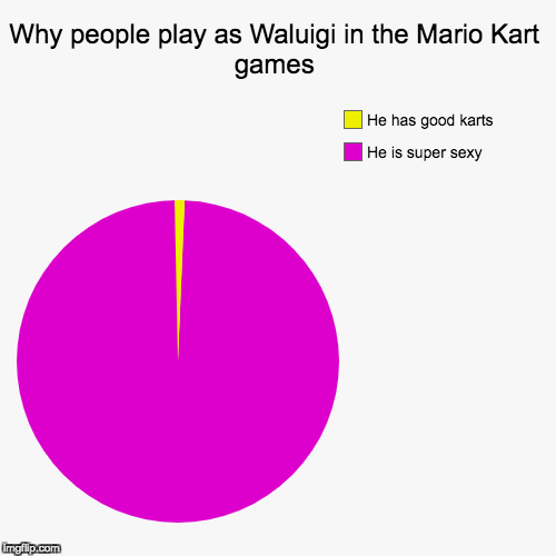Why people play as Waluigi in the Mario Kart games | He is super sexy, He has good karts | image tagged in funny,pie charts | made w/ Imgflip pie chart maker