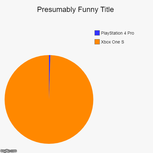 Xbox One S, PlayStation 4 Pro | image tagged in funny,pie charts | made w/ Imgflip pie chart maker