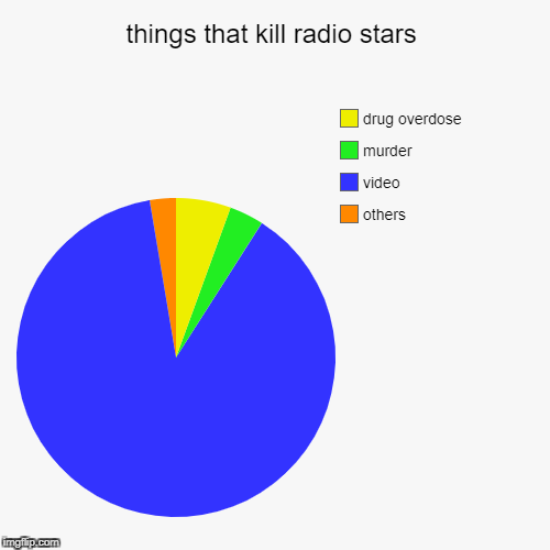 things that kill radio stars | others, video, murder, drug overdose | image tagged in funny,pie charts | made w/ Imgflip chart maker