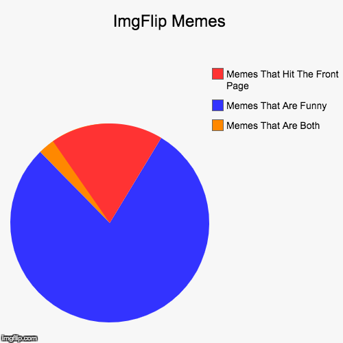 Most Funny Memes Don't Even Hit The Front Page | ImgFlip Memes | Memes That Are Both, Memes That Are Funny, Memes That Hit The Front Page | image tagged in funny,pie charts | made w/ Imgflip pie chart maker