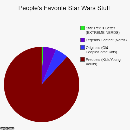 People's Favorite Star Wars Stuff | People's Favorite Star Wars Stuff | Prequels (Kids/Young Adults), Originals (Old People/Some Kids), Legends Content (Nerds), Star Trek is Be | image tagged in funny,pie charts | made w/ Imgflip pie chart maker