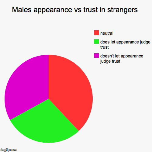 Males appearance vs trust in strangers | doesn't let appearance judge trust , does let appearance judge trust , neutral | image tagged in funny,pie charts | made w/ Imgflip pie chart maker