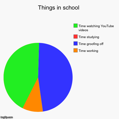 Things in school | Time working, Time groofing off, Time studying , Time watching YouTube videos | image tagged in funny,pie charts | made w/ Imgflip pie chart maker