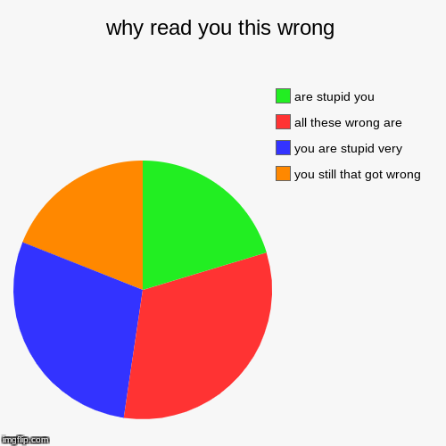 why read you this wrong | you still that got wrong, you are stupid very, all these wrong are, are stupid you | image tagged in funny,pie charts | made w/ Imgflip pie chart maker