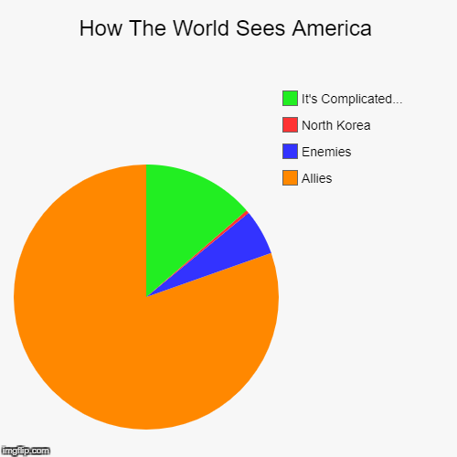How The World Sees America | How The World Sees America | Allies, Enemies, North Korea, It's Complicated... | image tagged in funny,pie charts,american | made w/ Imgflip pie chart maker