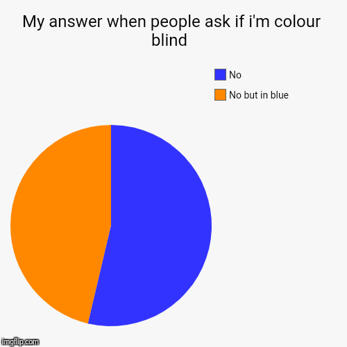 Am i colour blind  | My answer when people ask if i'm colour blind  | No but in blue, No | image tagged in funny,pie charts | made w/ Imgflip pie chart maker