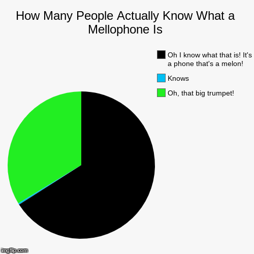 How Many People Actually Know What a Mellophone Is | How Many People Actually Know What a Mellophone Is | Oh, that big trumpet!, Knows, Oh I know what that is! It's a phone that's a melon! | image tagged in funny,pie charts | made w/ Imgflip pie chart maker