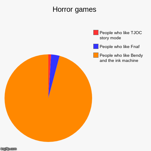 Horror games | People who like Bendy and the ink machine, People who like Fnaf, People who like TJOC story mode | image tagged in funny,pie charts | made w/ Imgflip pie chart maker