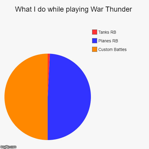 What I do while playing War Thunder | Custom Battles, Planes RB, Tanks RB | image tagged in funny,pie charts | made w/ Imgflip pie chart maker