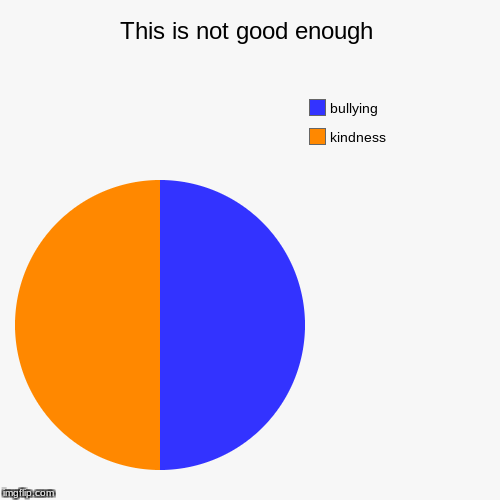This is not good enough | kindness, bullying | image tagged in funny,pie charts | made w/ Imgflip pie chart maker