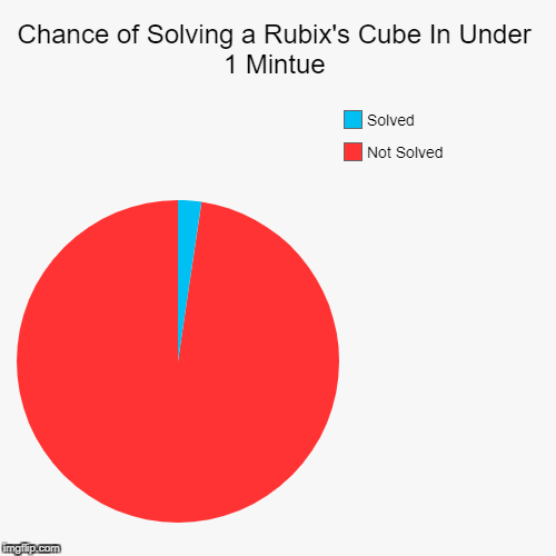 Chance of Solving a Rubix's Cube In Under 1 Mintue | Not Solved, Solved | image tagged in funny,pie charts | made w/ Imgflip pie chart maker