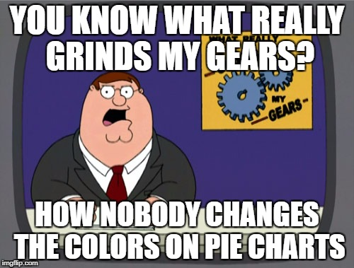 Totally creative title | YOU KNOW WHAT REALLY GRINDS MY GEARS? HOW NOBODY CHANGES THE COLORS ON PIE CHARTS | image tagged in memes,peter griffin news | made w/ Imgflip meme maker