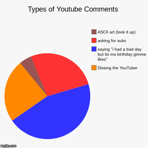"Types of Youtube Comments | Dissing the YouTuber, saying ""i had a bad day but its ma birthday gimme likes"", asking for subs, ASCII art (look 