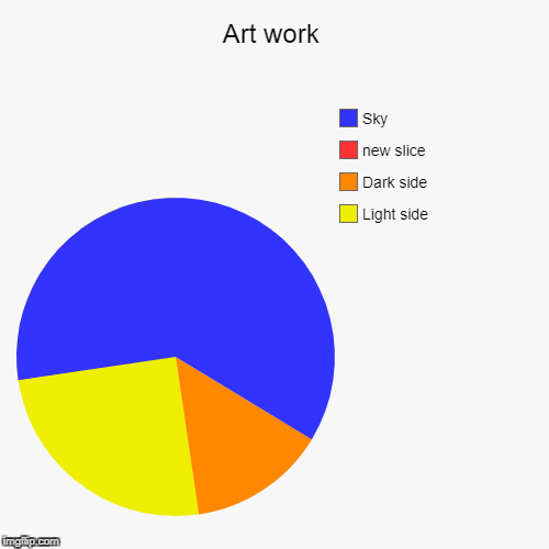 Art work | Light side, Dark side, Sky | image tagged in funny,pie charts | made w/ Imgflip pie chart maker
