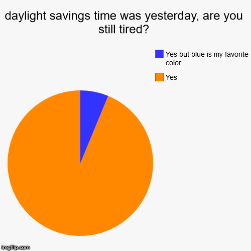 daylight savings time was yesterday, are you still tired? | Yes , Yes but blue is my favorite color | image tagged in funny,pie charts | made w/ Imgflip pie chart maker