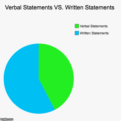 Verbal Statements VS. Written Statements | Written Statements, Verbal Statements | image tagged in funny,pie charts | made w/ Imgflip chart maker