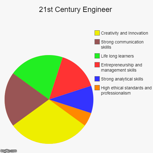 21st Century Engineer | High ethical standards and professionalism, Strong analytical skills, Entrepreneurship and management skills, Life l | image tagged in funny,pie charts | made w/ Imgflip pie chart maker