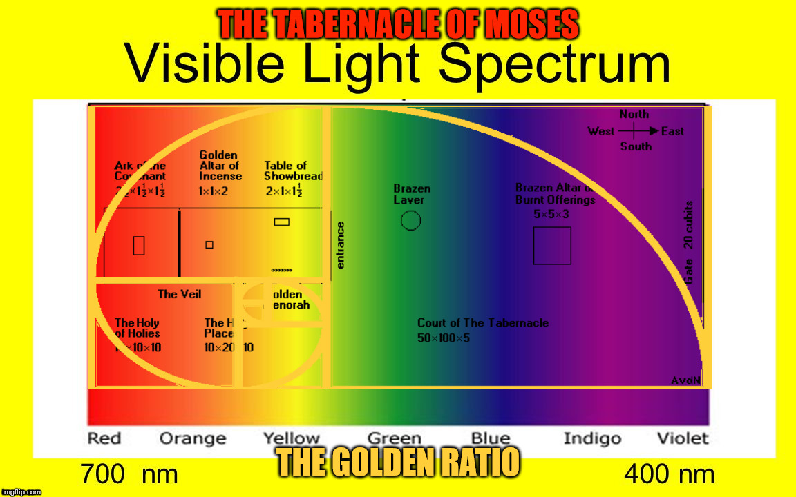 The tabernacle of Moses, the visible light spectrum and the Golden Ratio. | THE TABERNACLE OF MOSES THE GOLDEN RATIO | image tagged in moses,the visible light spectrum,the golden ratio,ark of the covenant,gold,colors | made w/ Imgflip meme maker