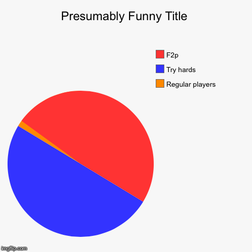 Regular players, Try hards, F2p | image tagged in funny,pie charts | made w/ Imgflip pie chart maker